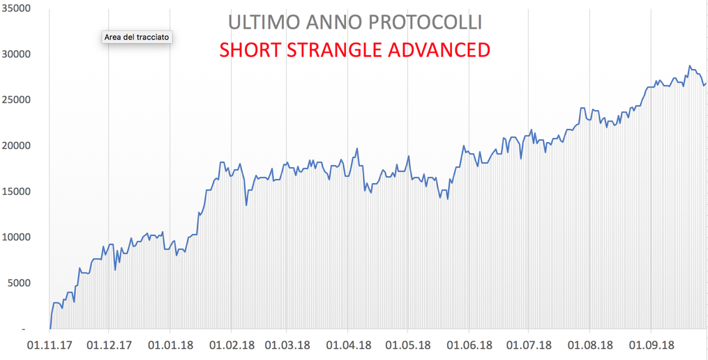 Protocolli Strangle Monthly a confronto (Tradizionali vs Advanced)